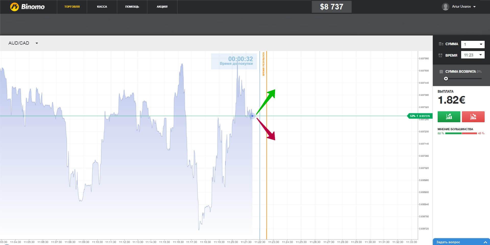 Отличие турбо опциона от бинарного виды стратегий торговли на бирже