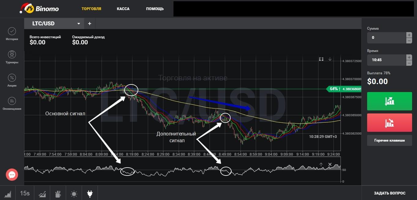 Бинарные торги с индикатором Аллигатор